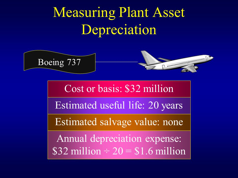 Cost or basis: $32 million Annual depreciation expense: $32 million ÷ 20 = $1.6 million Estimated useful life: 20 years Measuring Plant Asset Depreciation Estimated salvage value: none Boeing 737