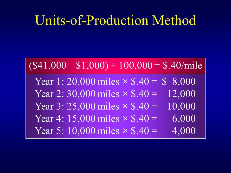 ($41,000 – $1,000) ÷ 100,000 = $.40/mile Year 1: 20,000 miles × $.40 =$ 8,000 Year 2: 30,000 miles × $.40 = 12,000 Year 3: 25,000 miles × $.40 = 10,000 Year 4: 15,000 miles × $.40 = 6,000 Year 5: 10,000 miles × $.40 = 4,000 Units-of-Production Method
