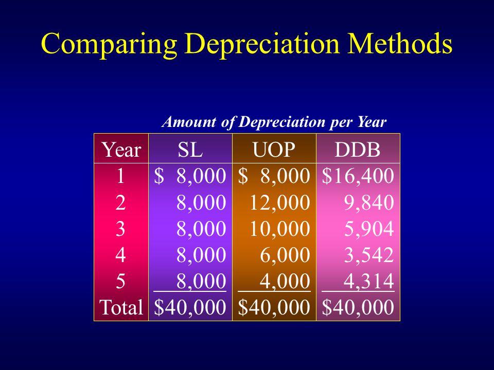 Comparing Depreciation Methods Year 1 2 3 4 5 Total SL $ 8,000 8,000 $40,000 UOP $ 8,000 12,000 10,000 6,000 4,000 $40,000 DDB $16,400 9,840 5,904 3,542 4,314 $40,000 Amount of Depreciation per Year