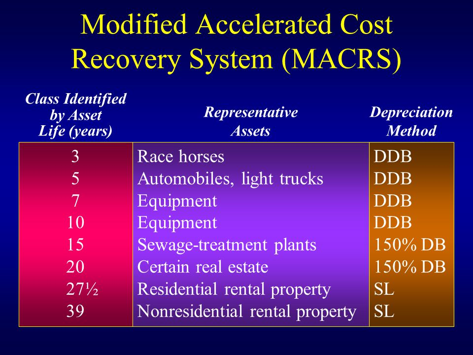 Modified Accelerated Cost Recovery System (MACRS) Class Identified by Asset Life (years) Representative Assets Depreciation Method 3 5 7 10 15 20 27½ 39 Race horses Automobiles, light trucks Equipment Sewage-treatment plants Certain real estate Residential rental property Nonresidential rental property DDB 150% DB SL