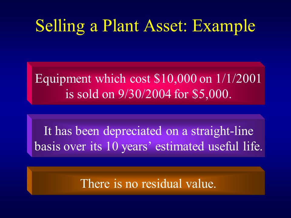 Selling a Plant Asset: Example Equipment which cost $10,000 on 1/1/2001 is sold on 9/30/2004 for $5,000.