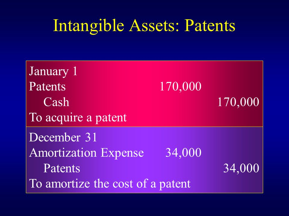 January 1 Patents170,000 Cash170,000 To acquire a patent December 31 Amortization Expense 34,000 Patents 34,000 To amortize the cost of a patent Intangible Assets: Patents
