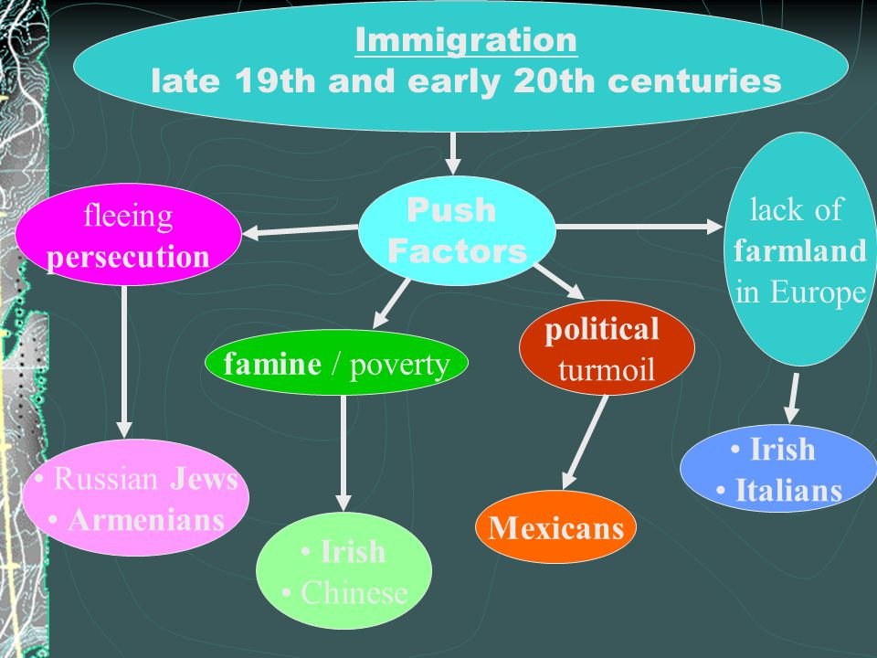 A.Hopes and Fears Push Factors – conditions that drive people away from their homeland 1.