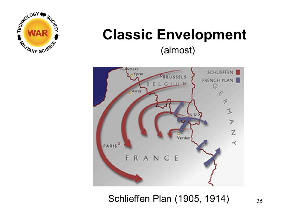 Classic Envelopment (almost) Schlieffen Plan (1905, 1914) 36