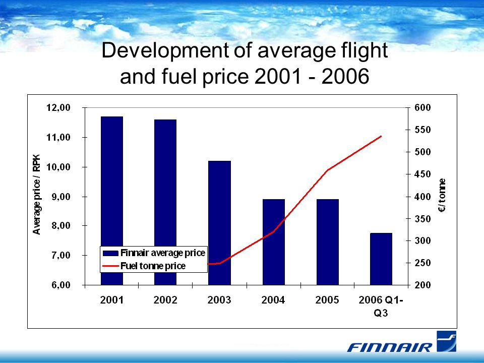 Development of average flight and fuel price 2001 - 2006