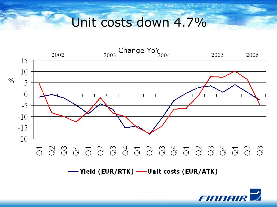 Unit costs down 4.7% Change YoY % 2004 20052006 2003 2002