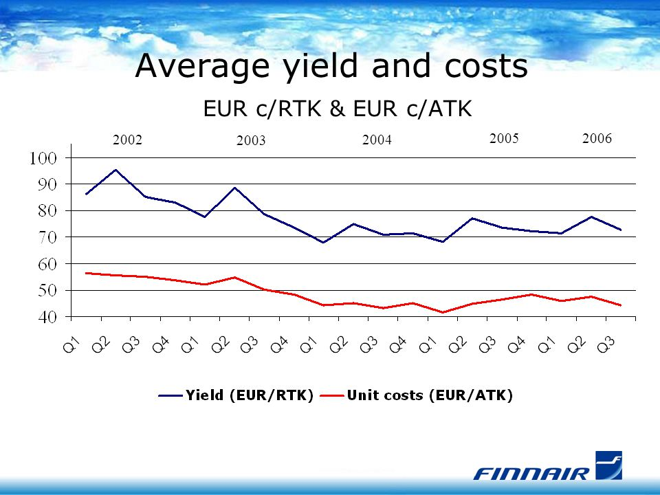 Average yield and costs EUR c/RTK & EUR c/ATK 2004 20052006 2003 2002