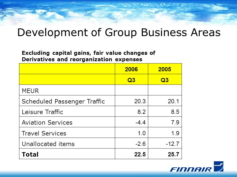 Development of Group Business Areas Excluding capital gains, fair value changes of Derivatives and reorganization expenses 20062005 Q3 MEUR Scheduled Passenger Traffic 20.320.1 Leisure Traffic 8.28.5 Aviation Services -4.47.9 Travel Services 1.01.9 Unallocated items -2.6-12.7 Total 22.525.7