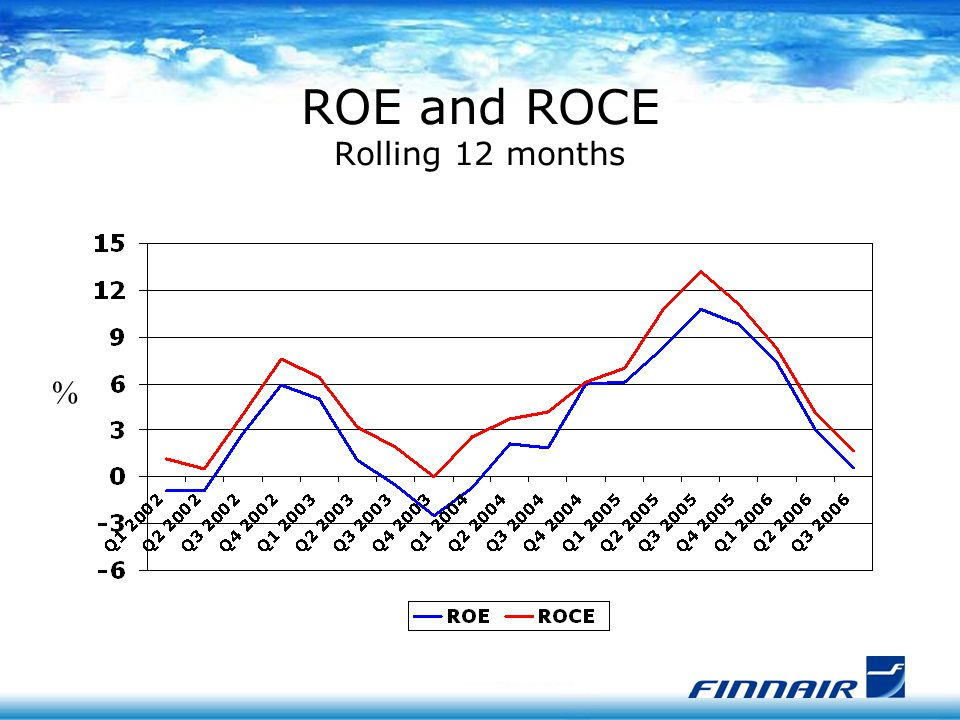 ROE and ROCE Rolling 12 months %