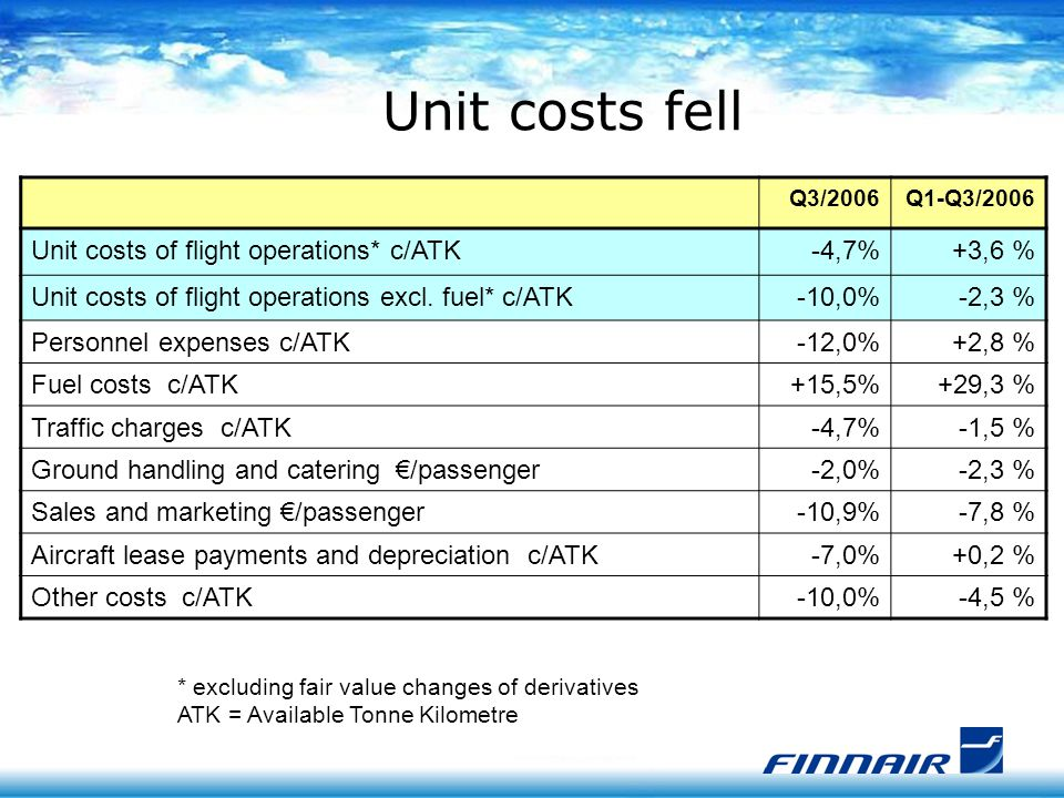Unit costs fell * excluding fair value changes of derivatives ATK = Available Tonne Kilometre Q3/2006Q1-Q3/2006 Unit costs of flight operations* c/ATK-4,7%+3,6 % Unit costs of flight operations excl.