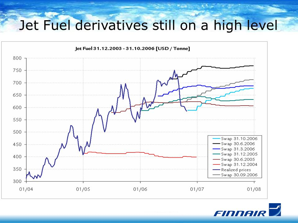 Development of average flight and fuel price 2001 - 2006