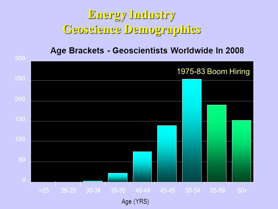 Energy Industry Geoscience Demographics 0 50 100 150 200 250 300 >2526-2930-3435-3940-4445-4950-5455-5960+ Age (YRS) Age Brackets - Geoscientists Worldwide In 2008 1975-83 Boom Hiring