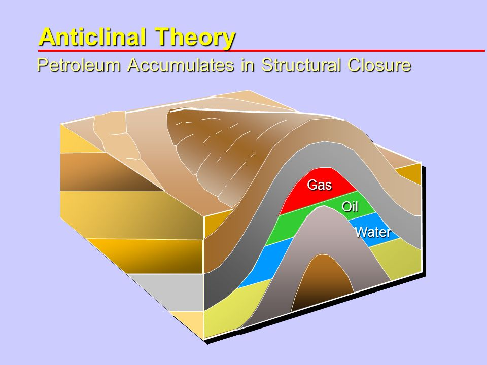 Anticlinal Theory Gas Gas Oil Oil Water Petroleum Accumulates in Structural Closure