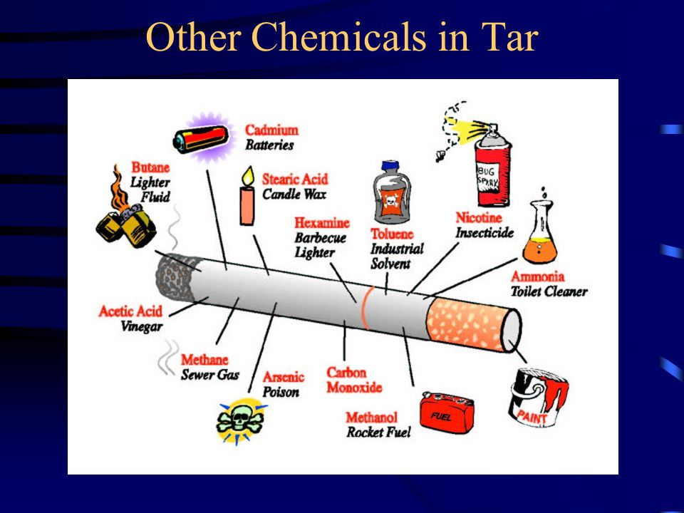 2 Leading causes of death due to cigarette smoke 1)Lung cancer 2)Heart disease