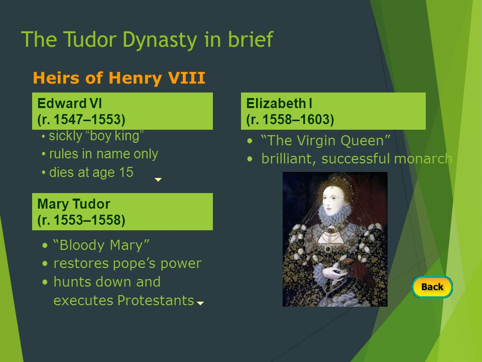 sickly boy king rules in name only dies at age 15 Bloody Mary restores pope's power hunts down and executes Protestants Heirs of Henry VIII Edward VI (r.