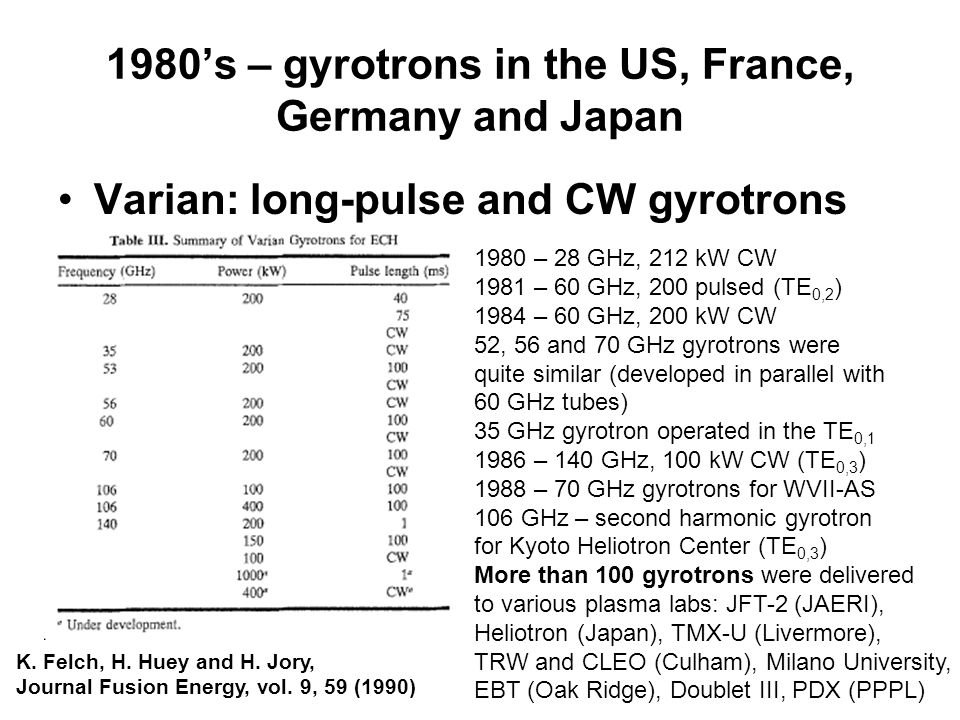 1980's – gyrotrons in the US, France, Germany and Japan Varian: long-pulse and CW gyrotrons K.