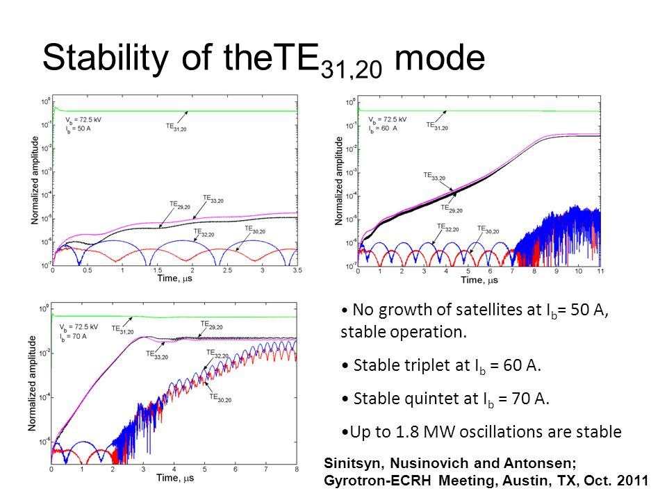 Suppression of NTMs For efficient stabilization of NTMs in large tokamaks and stellarators it is necessary to modulate the ECCD power in phase with the magnetic island.