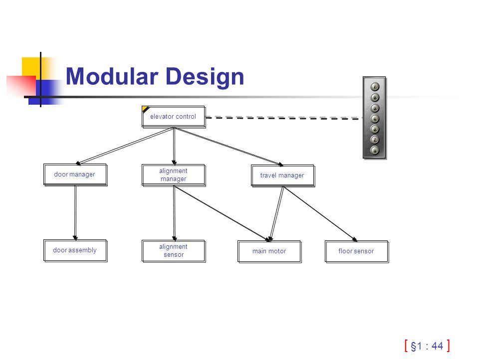 [ §1 : 44 ] Modular Design alignment manager travel manager door manager alignment sensor main motor door assembly floor sensor elevator control