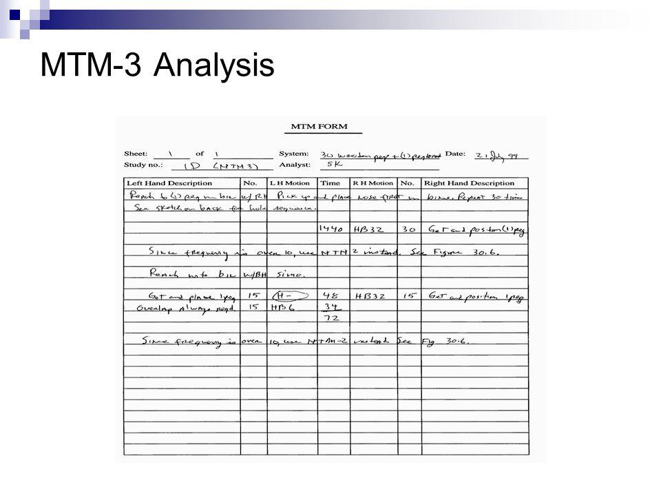 MTM-3 Analysis