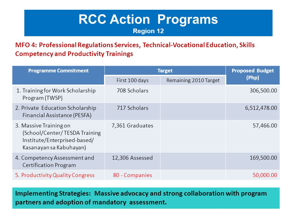 Programme CommitmentTargetProposed Budget (Php) First 100 daysRemaining 2010 Target 1. Training for Work Scholarship Program (TWSP) 708 Scholars306,50