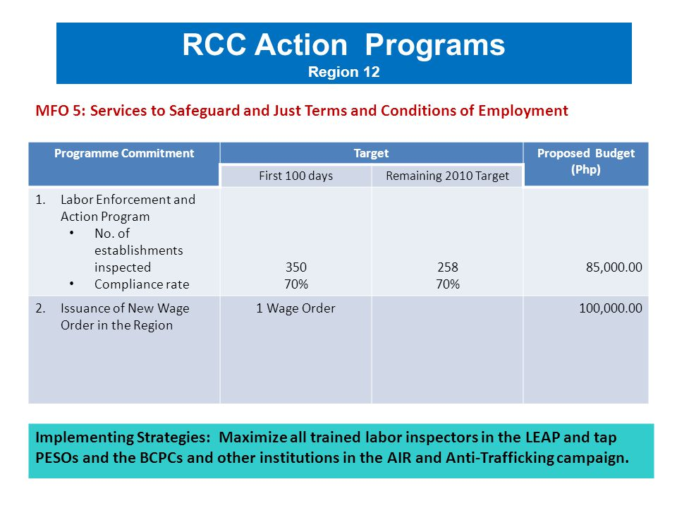 Programme CommitmentTargetProposed Budget (Php) First 100 daysRemaining 2010 Target 1.Labor Enforcement and Action Program No. of establishments inspe