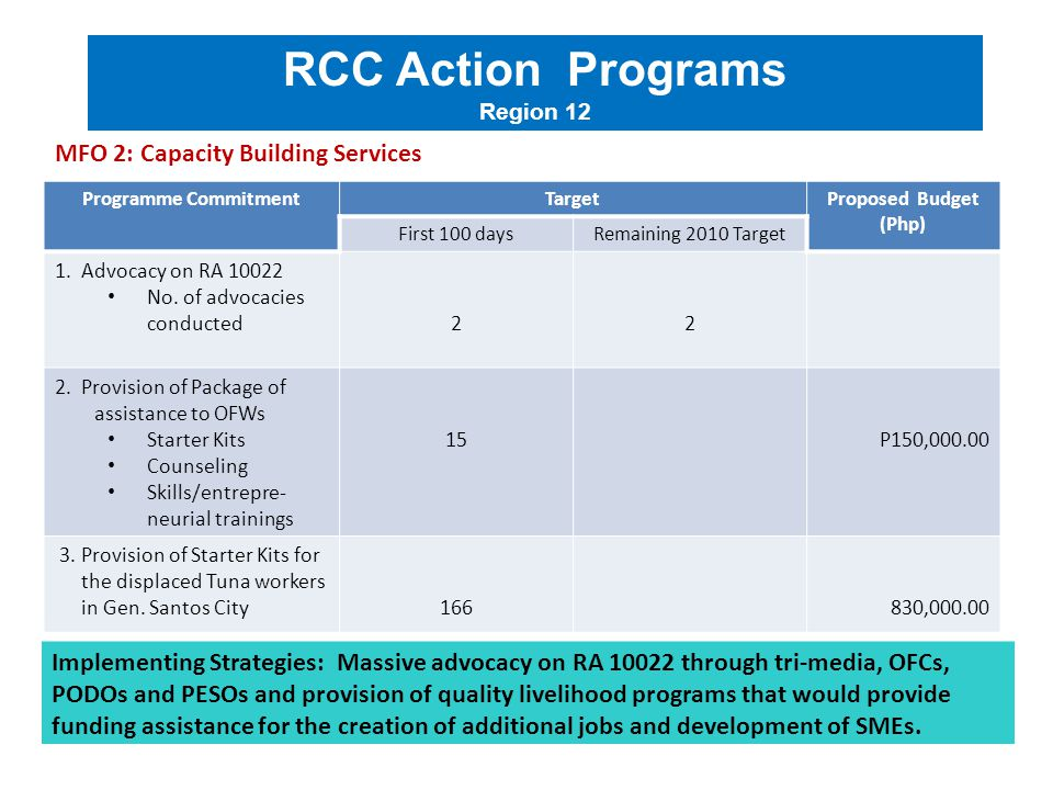 Programme CommitmentTargetProposed Budget (Php) First 100 daysRemaining 2010 Target 1. Advocacy on RA 10022 No. of advocacies conducted22 2. Provision
