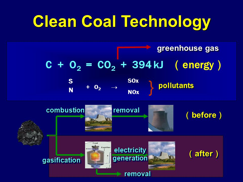 C + O 2 = CO 2 + 394 kJ ( energy ) + O 2 → SOx NOx SNSN } pollutantspollutants Clean Coal Technology greenhouse gas combustioncombustionremovalremoval ( before ) gasificationgasification removalremoval electricity generation ( after )