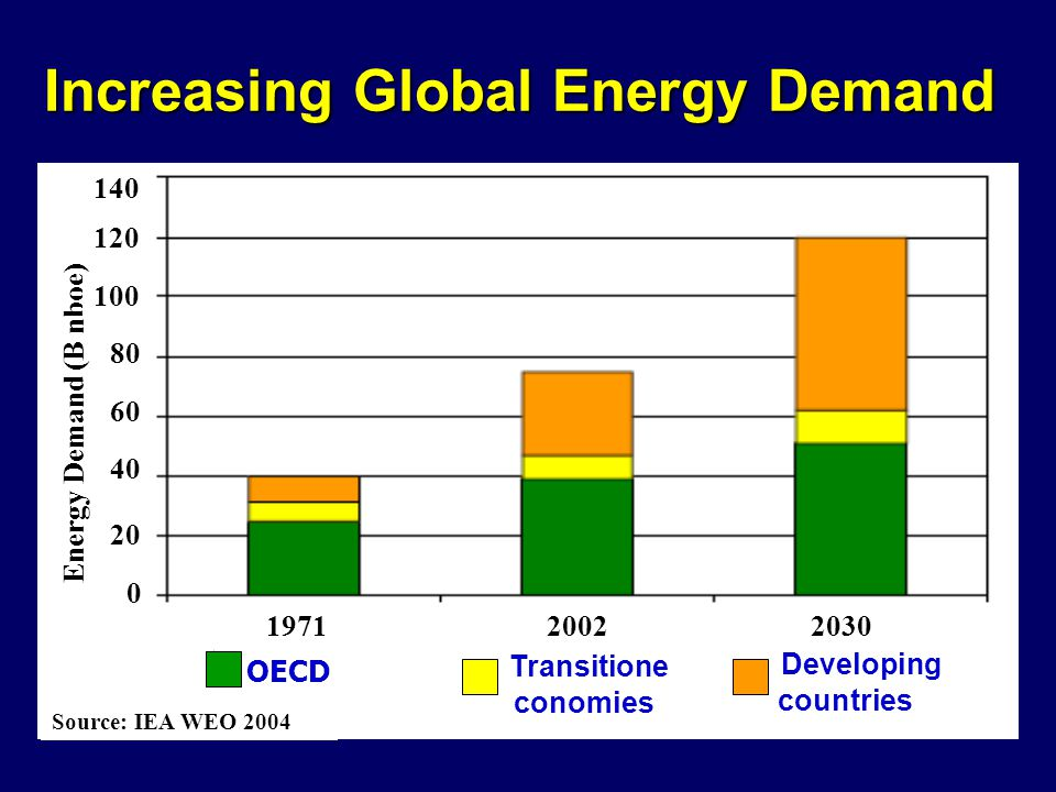 Increasing Global Energy Demand Transitione conomies Developing countries OECD 197120022030 Energy Demand (B nboe) Source: IEA WEO 2004 0 20 40 60 80 100 120 140