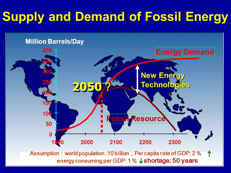 Supply and Demand of Fossil Energy