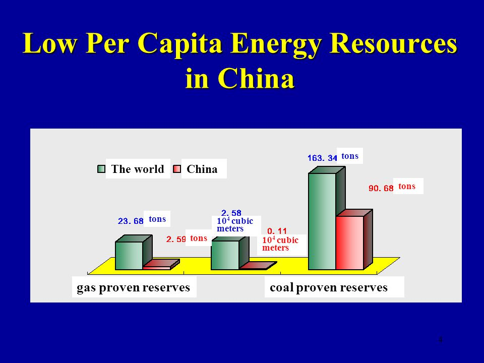 4 Low Per Capita Energy Resources in China gas proven reservescoal proven reserves The worldChina tons 10 4 cubic meters