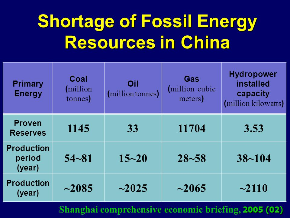 Primary Energy Coal ( million tonnes ) Oil ( million tonnes ) Gas ( million cubic meters ) Hydropower installed capacity ( million kilowatts ) Proven Reserves 114533117043.53 Production period (year) 54~8115~2028~5838~104 Production (year) ~2085~2025~2065~2110 2005 (02) Shanghai comprehensive economic briefing, 2005 (02) Shortage of Fossil Energy Resources in China