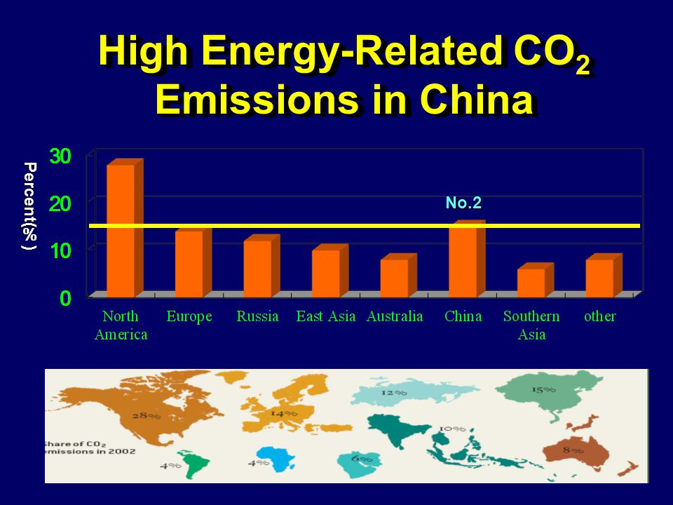 No.2 High Energy-Related CO 2 Emissions in China