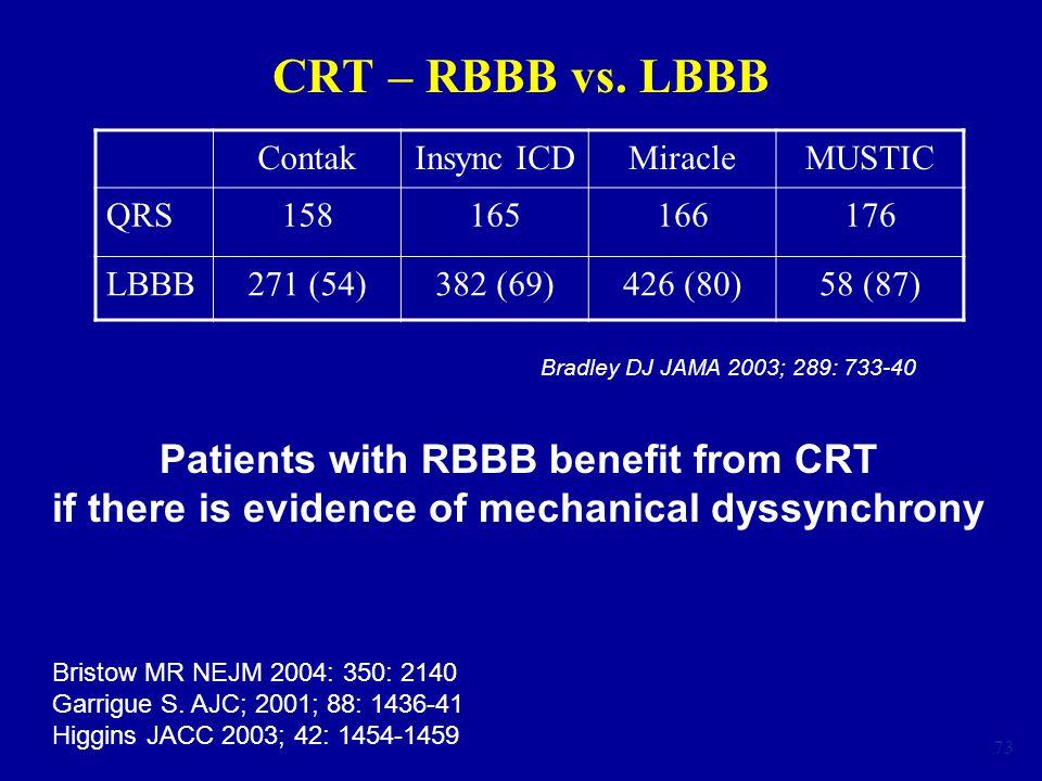 73 CRT – RBBB vs. LBBB ContakInsync ICDMiracleMUSTIC QRS158165166176 LBBB271 (54)382 (69)426 (80)58 (87) Bradley DJ JAMA 2003; 289: 733-40 Patients wi
