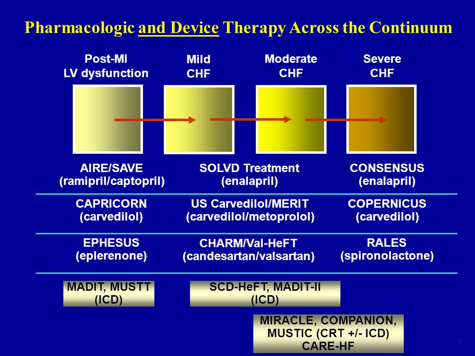 9 Moderate CHF Severe CHF Mild CHF Post-MI LV dysfunction Pharmacologic and Device Therapy Across the Continuum SOLVD Treatment (enalapril) CONSENSUS (enalapril) AIRE/SAVE (ramipril/captopril) US Carvedilol/MERIT (carvedilol/metoprolol) COPERNICUS (carvedilol) CAPRICORN (carvedilol) RALES (spironolactone) EPHESUS (eplerenone) CHARM/Val-HeFT (candesartan/valsartan) MADIT, MUSTT (ICD) SCD-HeFT, MADIT-II (ICD) MIRACLE, COMPANION, MUSTIC (CRT +/- ICD) CARE-HF