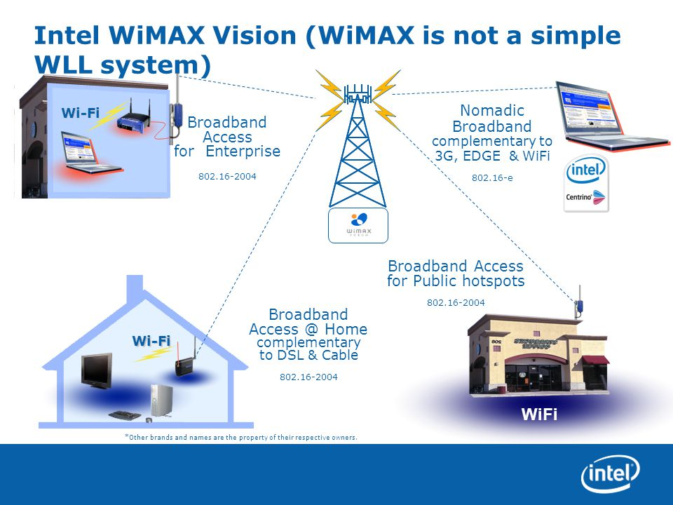 Intel WiMAX Vision (WiMAX is not a simple WLL system) Broadband Access for Enterprise Broadband Access @ Home complementary to DSL & Cable Broadband Access for Public hotspots Wi-Fi Wi-Fi WiFi 802.16-2004 *Other brands and names are the property of their respective owners.