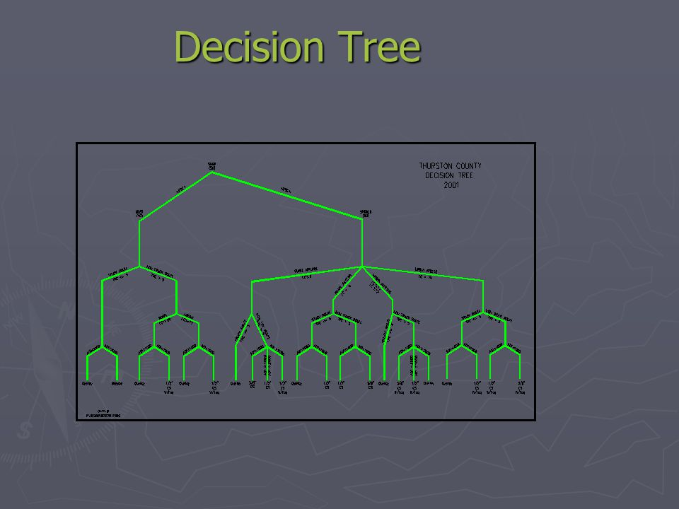 Training Decision Tree Decision GroupExist.