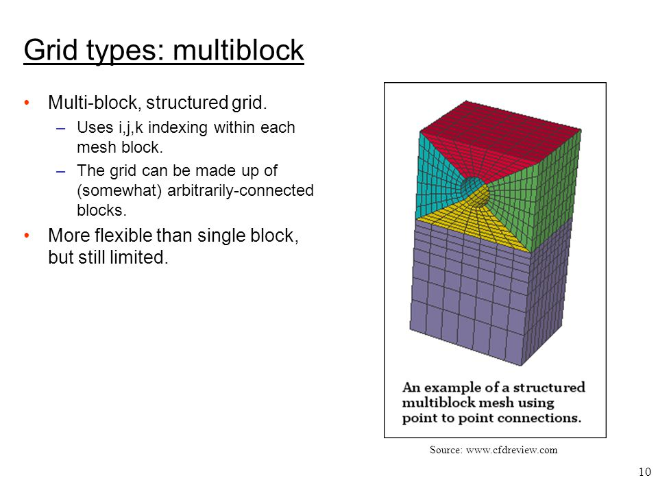 10 Grid types: multiblock Multi-block, structured grid.
