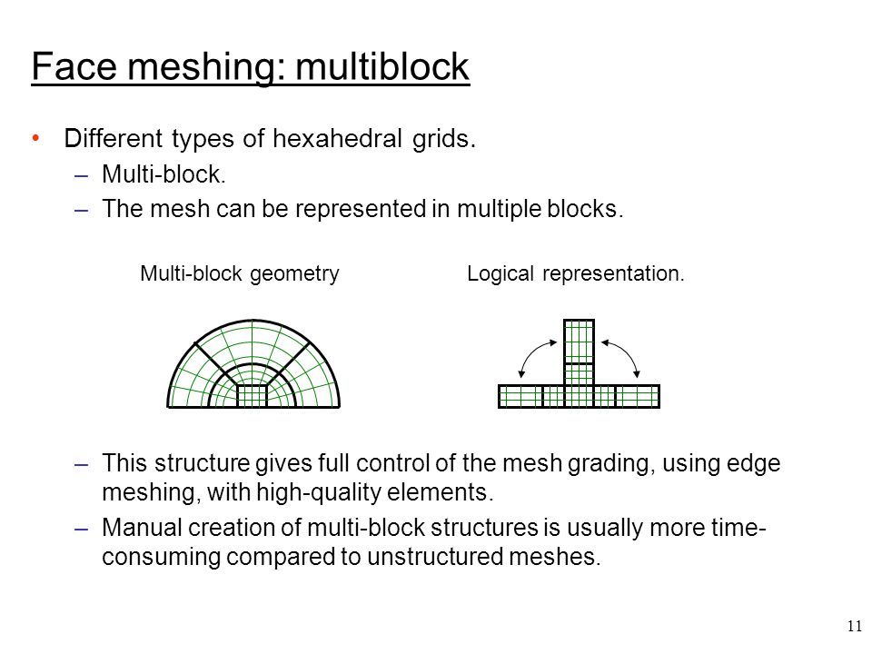 11 Different types of hexahedral grids. –Multi-block.