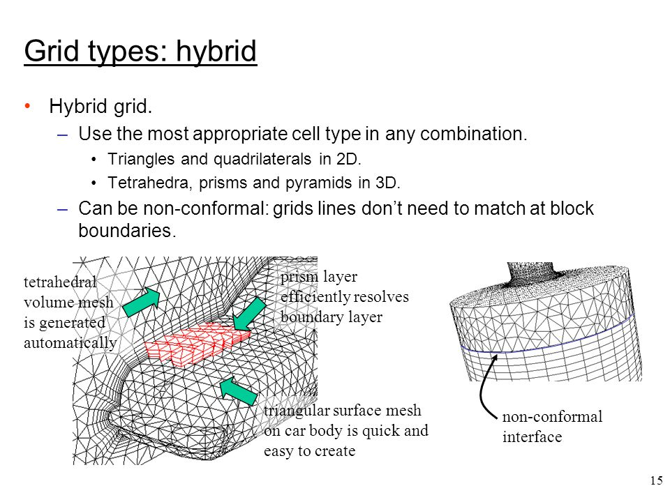 15 Grid types: hybrid Hybrid grid. –Use the most appropriate cell type in any combination.