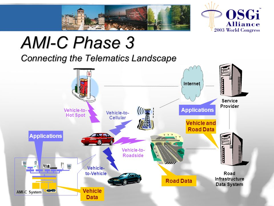 AMI-C Phase 3 Connecting the Telematics Landscape Vehicle-to- Cellular Vehicle-to- Hot Spot Internet Vehicle- to-Vehicle Service Provider Road Infrast