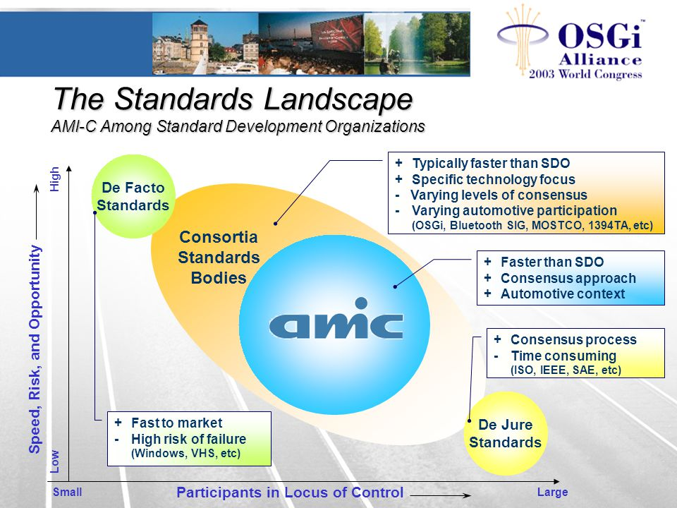 The Standards Landscape AMI-C Among Standard Development Organizations Consortia Standards Bodies Participants in Locus of Control SmallLarge Low High Speed, Risk, and Opportunity +Faster than SDO +Consensus approach +Automotive context De Jure Standards +Consensus process -Time consuming (ISO, IEEE, SAE, etc) De Facto Standards +Fast to market -High risk of failure (Windows, VHS, etc) +Typically faster than SDO +Specific technology focus - Varying levels of consensus -Varying automotive participation (OSGi, Bluetooth SIG, MOSTCO, 1394TA, etc)