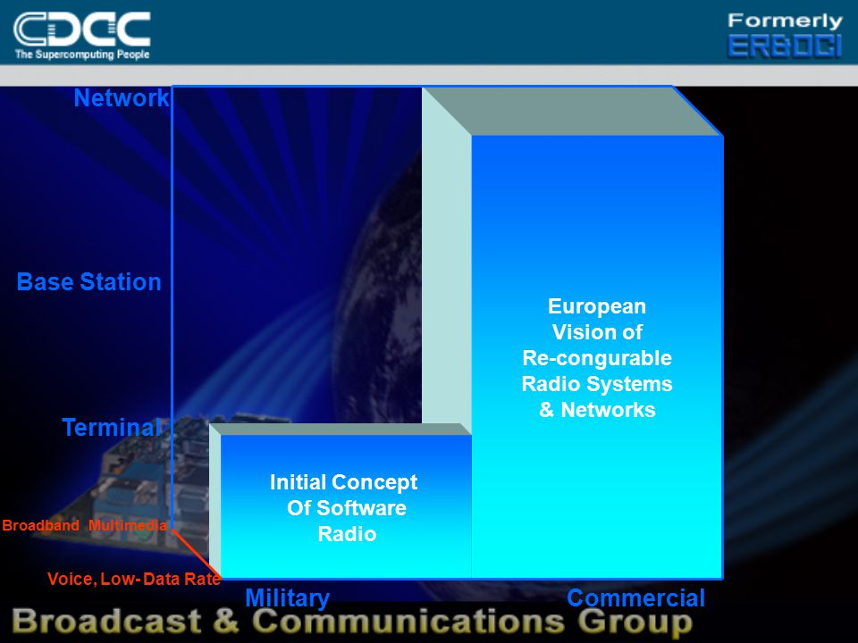 European Vision of Re-congurable Radio Systems & Networks Initial Concept Of Software Radio Network Base Station Terminal MilitaryCommercial Voice, Low- Data Rate Broadband Multimedia