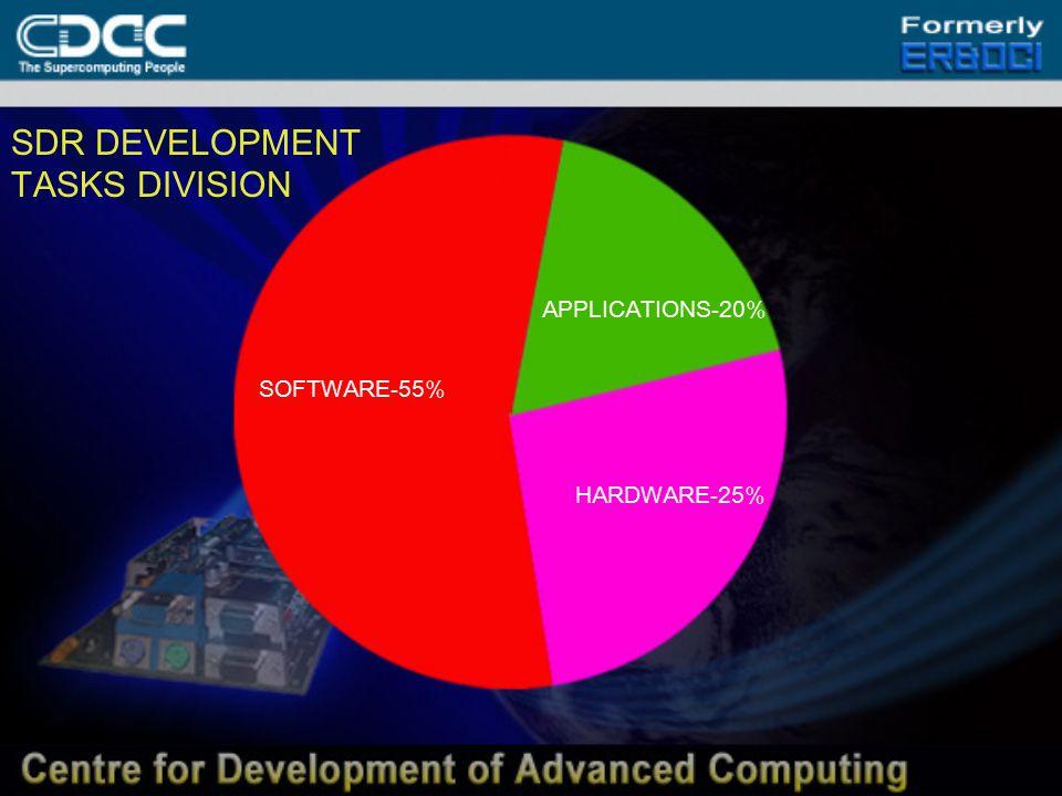 SDR DEVELOPMENT TASKS DIVISION SOFTWARE-55% HARDWARE-25% APPLICATIONS-20%