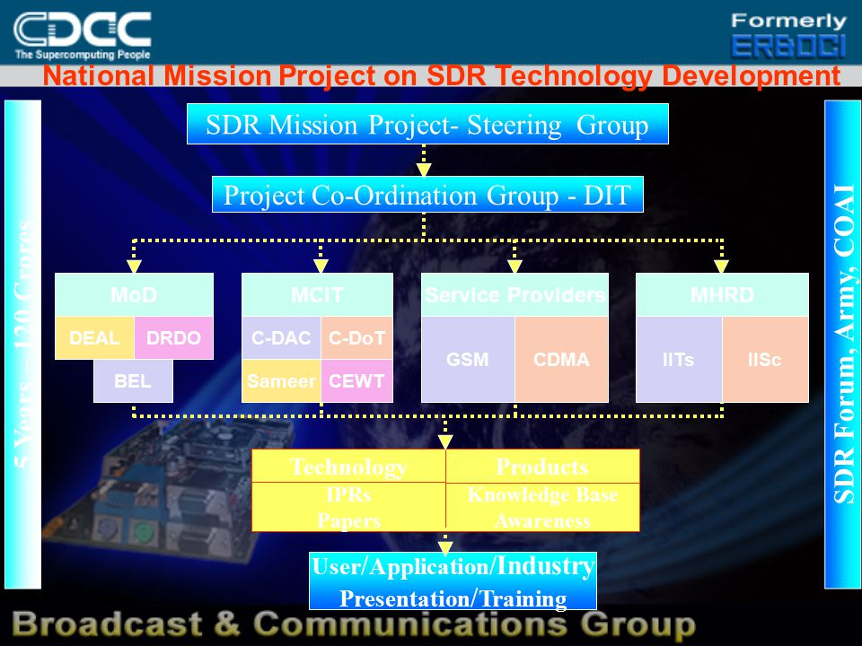 National Mission Project on SDR Technology Development SDR Mission Project- Steering Group MoD BEL DEALDRDO MCIT C-DACC-DoT SameerCEWT Service Providers GSMCDMA Project Co-Ordination Group - DIT TechnologyProducts Knowledge Base Awareness User / Application /Industry Presentation / Training IPRs Papers MHRD IITsIISc 5 Years – 120 Crores SDR Forum, Army, COAI