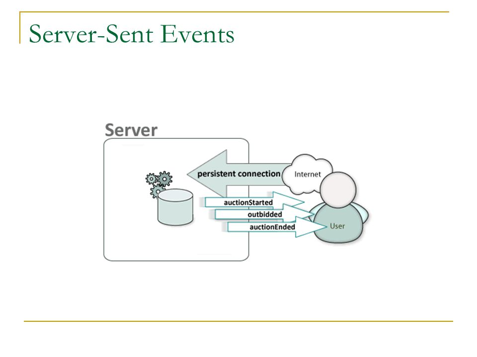 Server-Sent Events