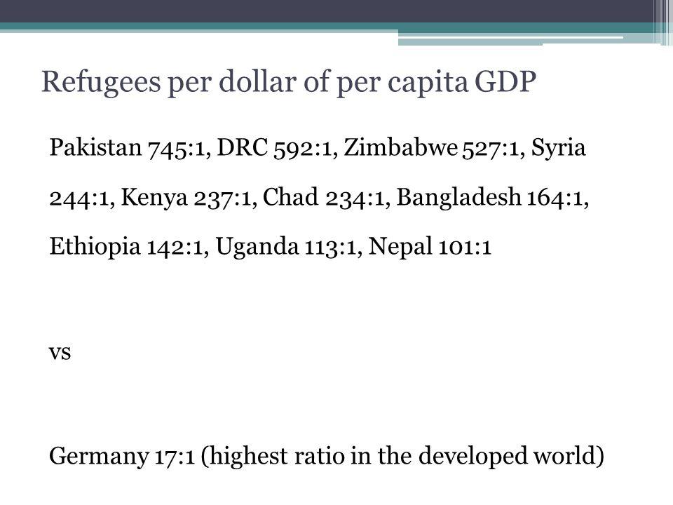 Refugees per dollar of per capita GDP Pakistan 745:1, DRC 592:1, Zimbabwe 527:1, Syria 244:1, Kenya 237:1, Chad 234:1, Bangladesh 164:1, Ethiopia 142:1, Uganda 113:1, Nepal 101:1 vs Germany 17:1 (highest ratio in the developed world)