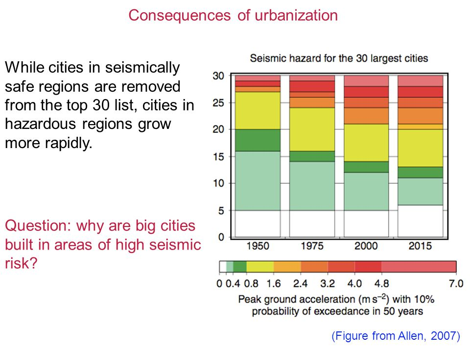 Consequences of urbanization While cities in seismically safe regions are removed from the top 30 list, cities in hazardous regions grow more rapidly.