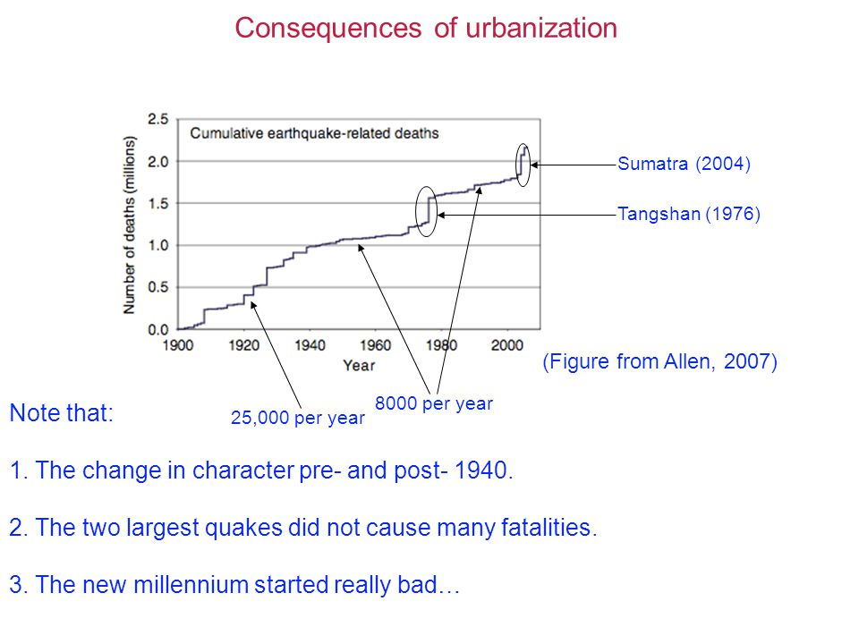 Consequences of urbanization Sumatra (2004) Tangshan (1976) 8000 per year 25,000 per year Note that: 1.