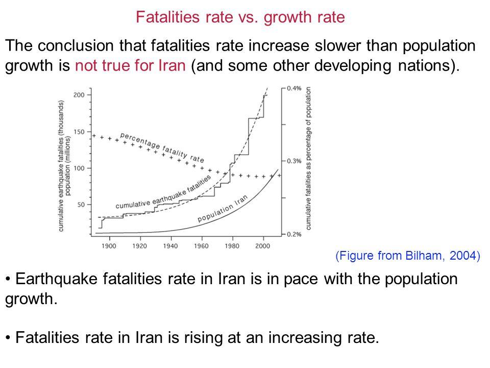 Fatalities rate vs.
