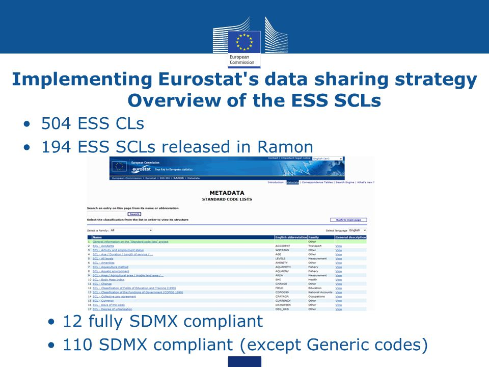 Implementing Eurostat's data sharing strategy Overview of the ESS SCLs 504 ESS CLs 194 ESS SCLs released in Ramon 12 fully SDMX compliant 110 SDMX com